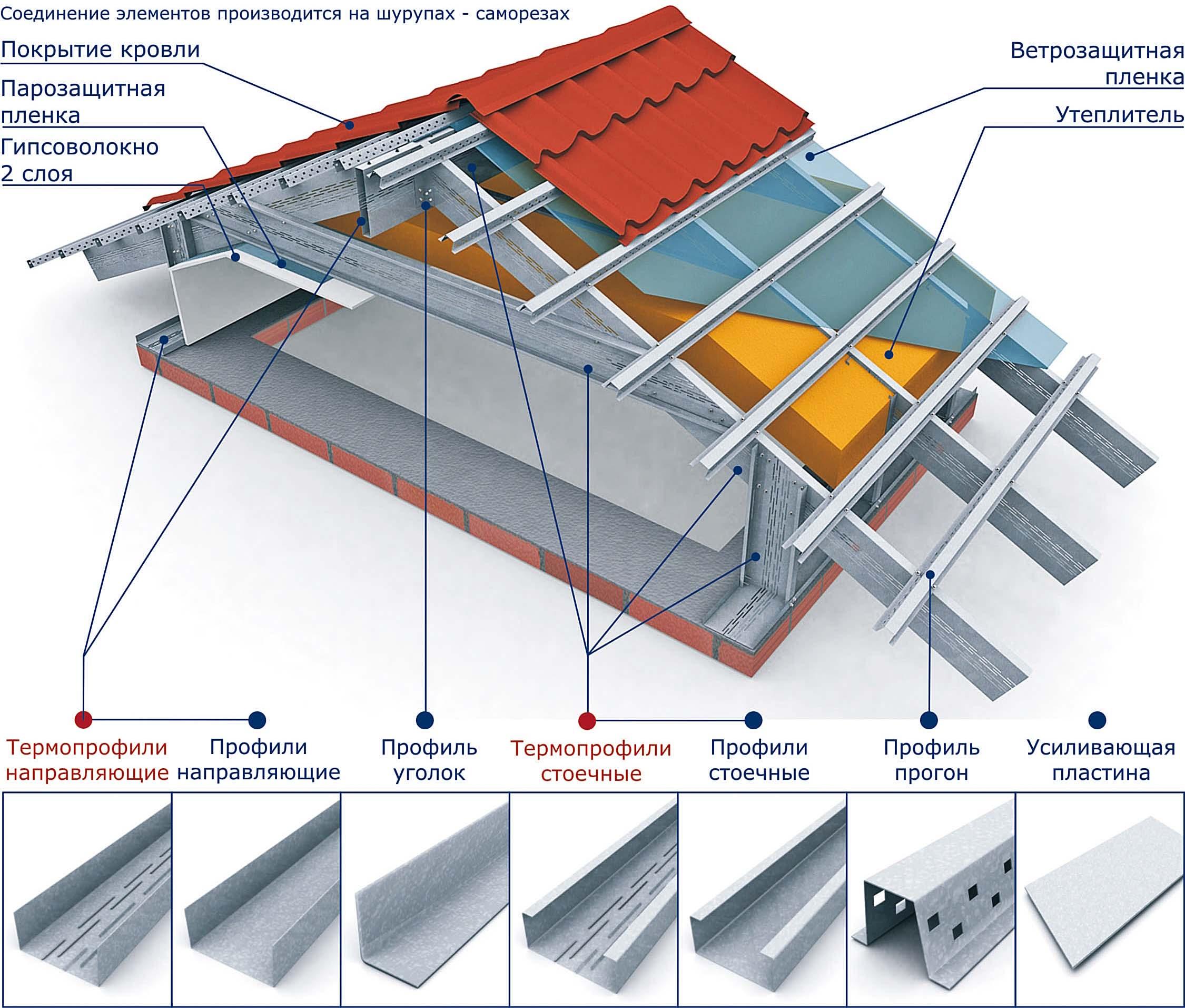 Монтаж металлических стропильных систем (лстк).